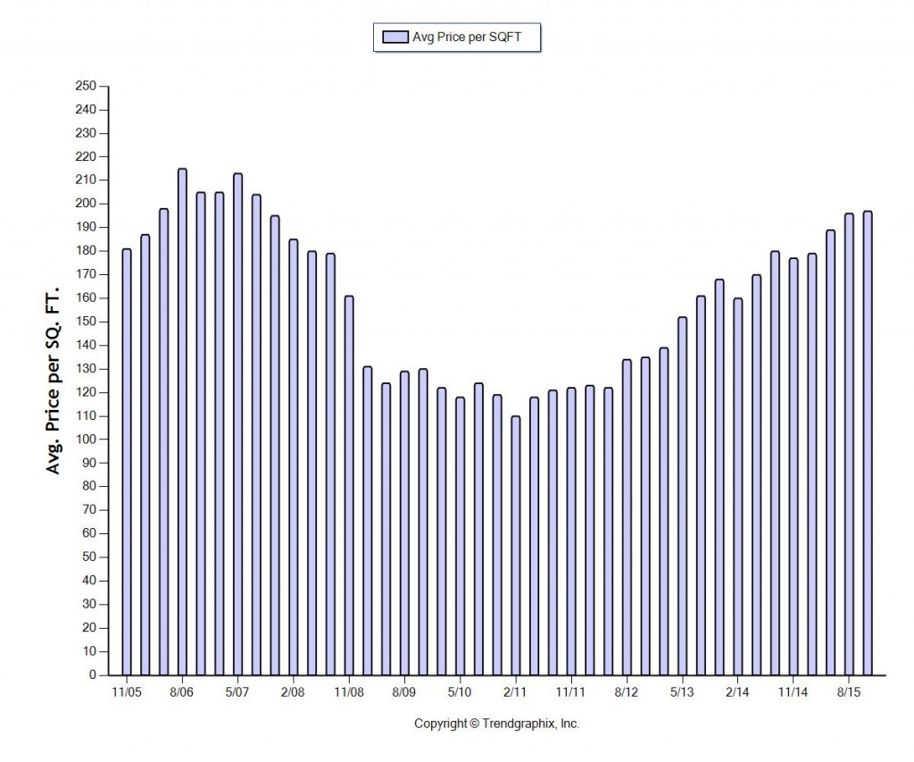 Quarterly Bend Home Prices Per Square Foot
