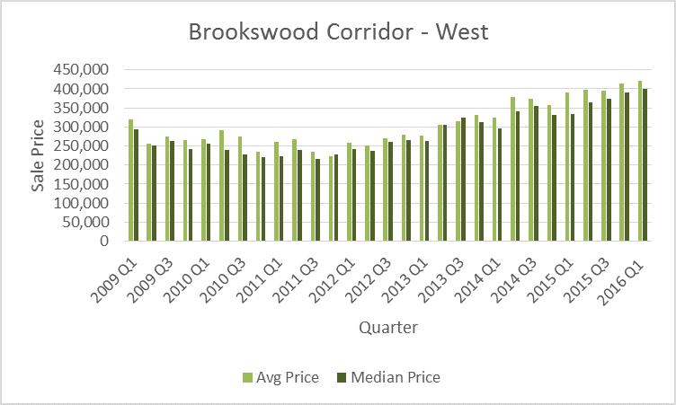 Brookswood Corridor West Quarterly 2016Q1